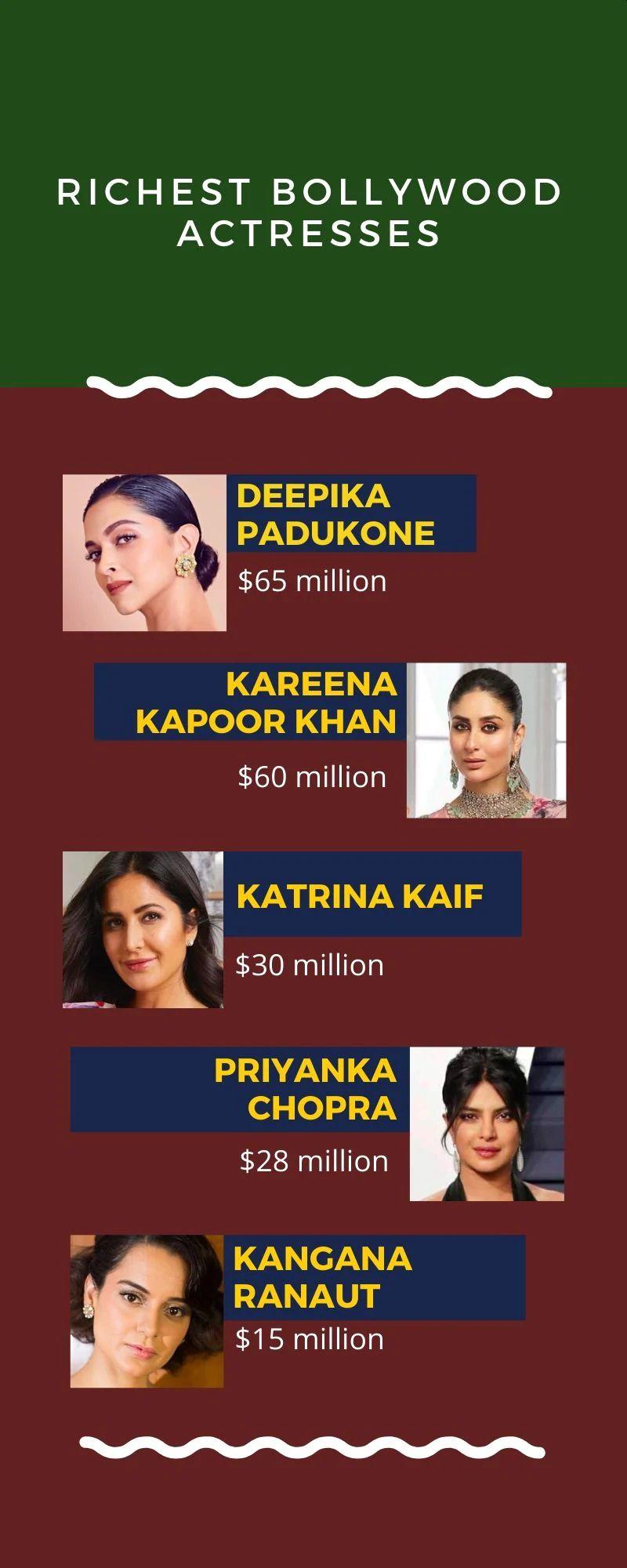 najbogatsze aktorki bollywood